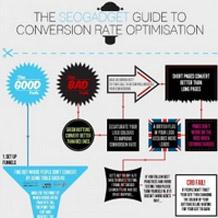 Un'infografica illustra come far sì che la SEO possa convertire