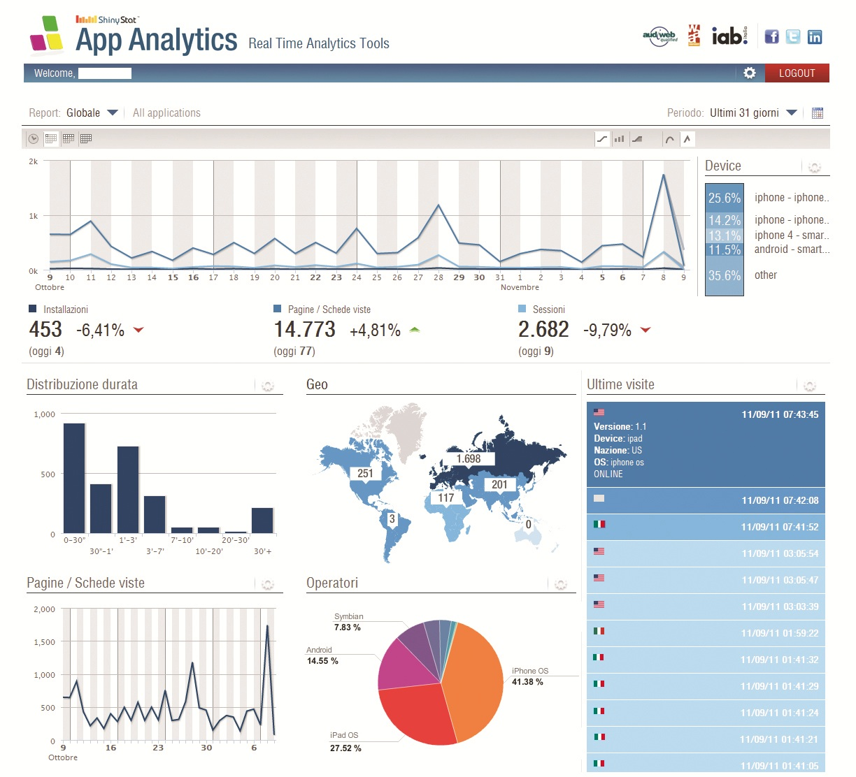 App analytics di shinystat