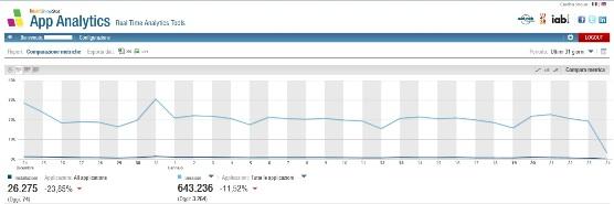 Dati shinystat app analytics