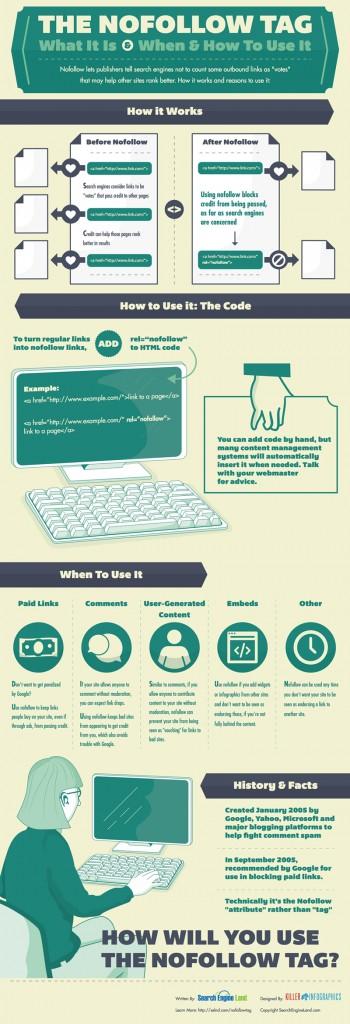 Infografica: utilizzare il nofollow