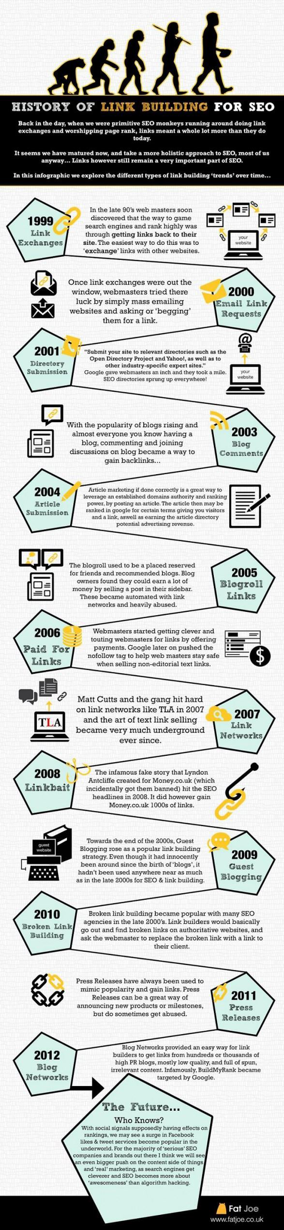 Storia della link building per la SEO, infografica